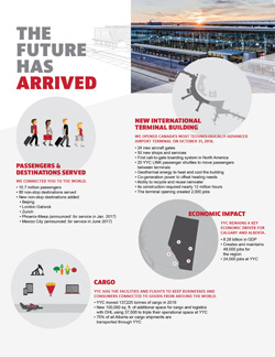 Infographic of YYCs The Future Has Arrived campaign